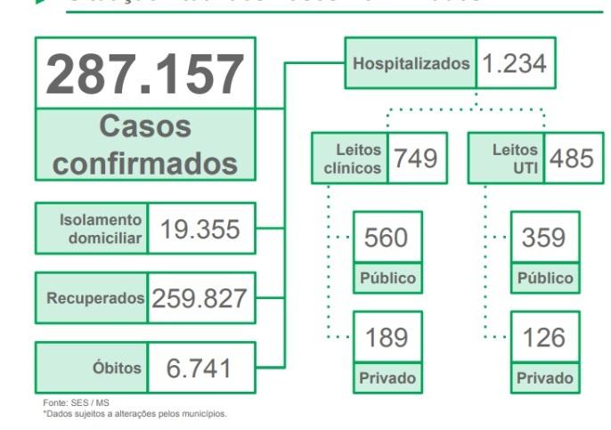 Recorde: Em um dia, MS tem mais 2.998 casos de Covid-19