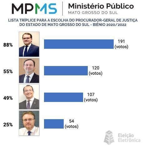 MP divulgou resultado há pouco resultado da eleição